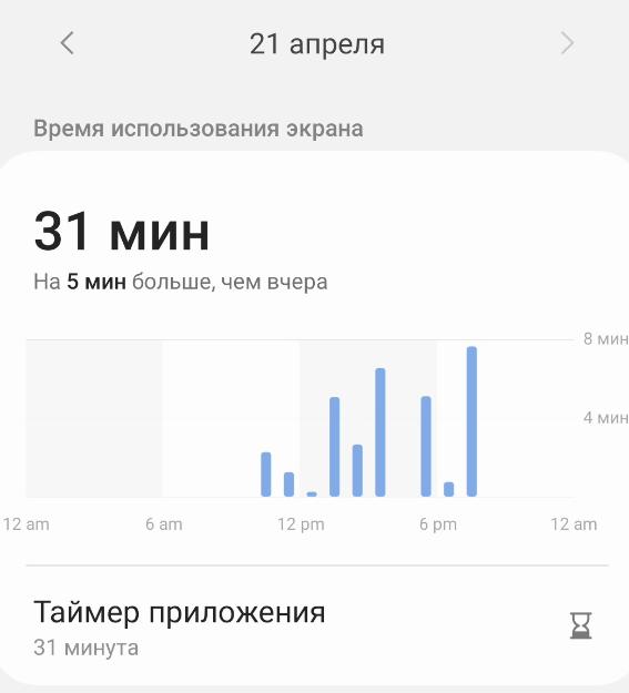 21 апреля  Время использования экрана  31 мин  На 5 мин больше, чем вчера  12 ат  6 ат  12 рт  В МИН  4 мин  12 ат  Таймер приложения  31 минута