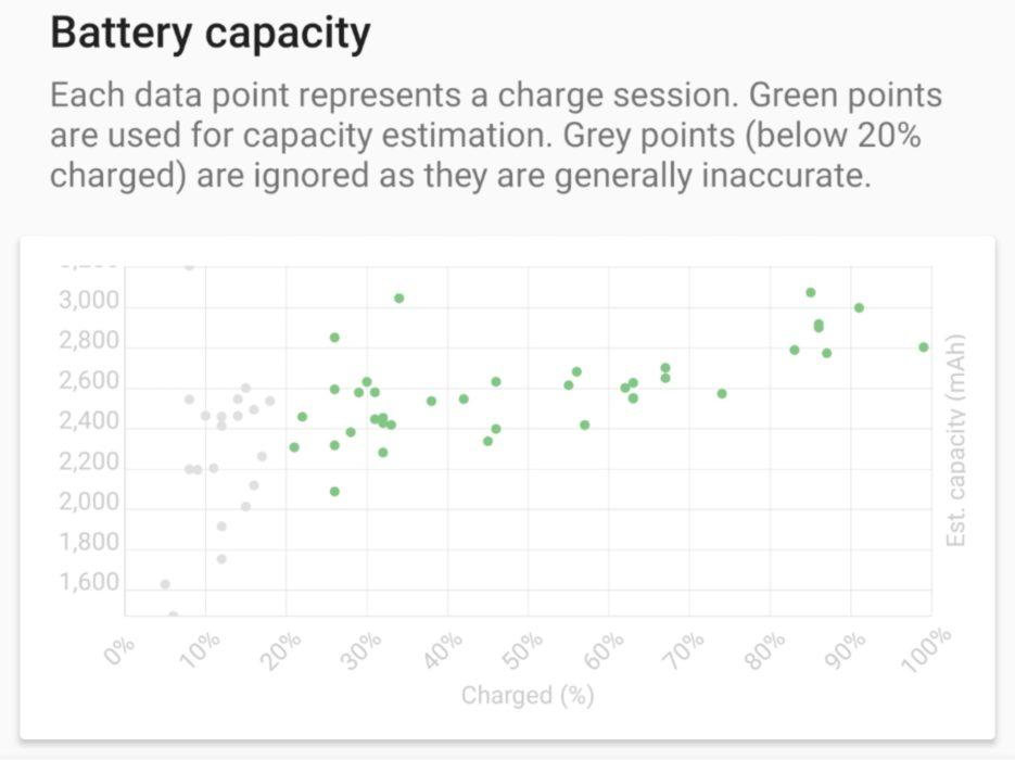 Battery capacity plot
